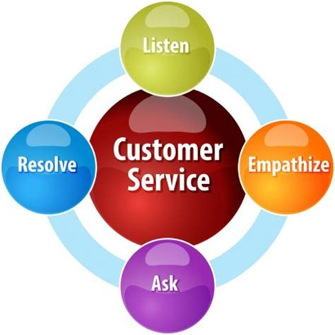What is customer focus? definition and meaning